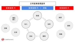 正常営業循環基準