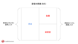 貸借対照表(B/S)