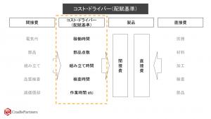 コスト・ドライバー(配賦基準)