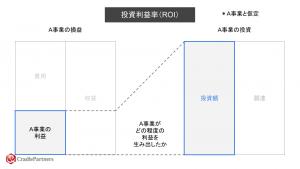投資利益率(ROI)