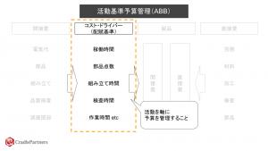 活動基準予算管理(ABB)