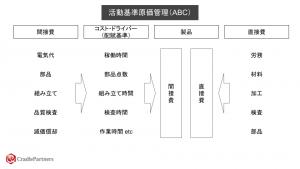 活動基準原価管理(ABC)