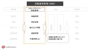 活動基準管理(ABM)