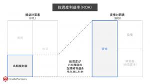 総資産利益率(ROA)