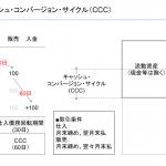 キャッシュ・コンバージョン・サイクル(CCC)